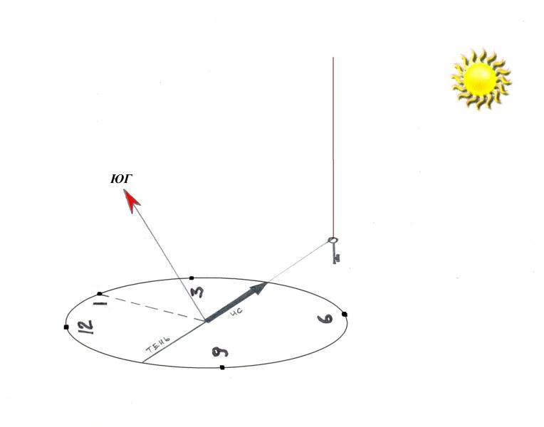 Рис. 5.4 Определение сторон горизонта по Солнцу и цифровым часам
